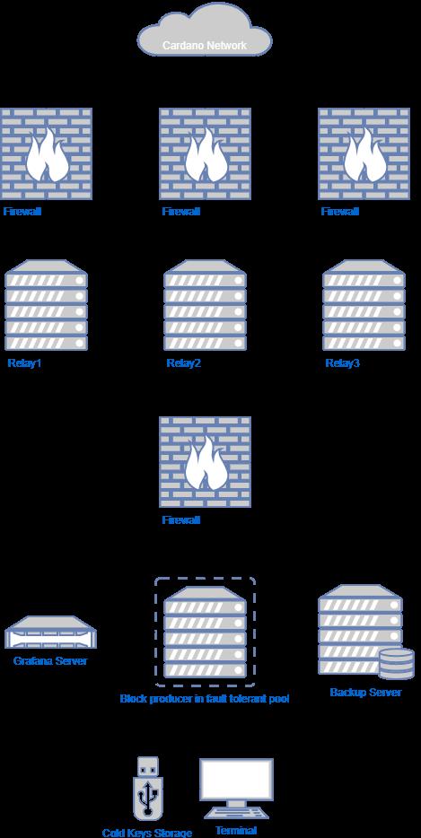 Stake pool diagram